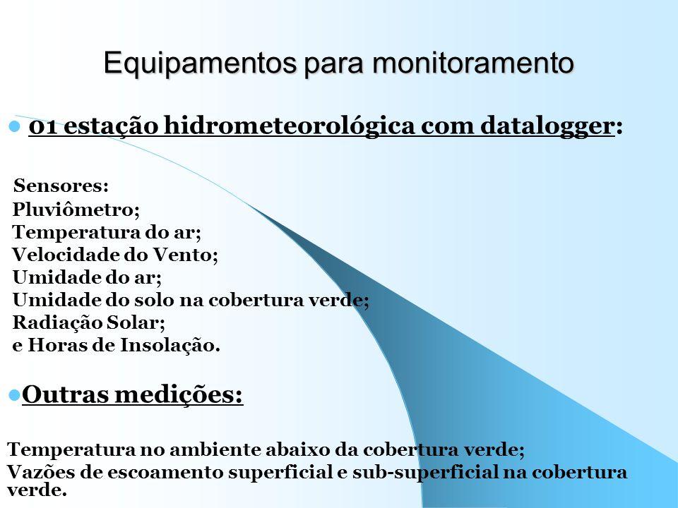Equipamentos para monitoramento
