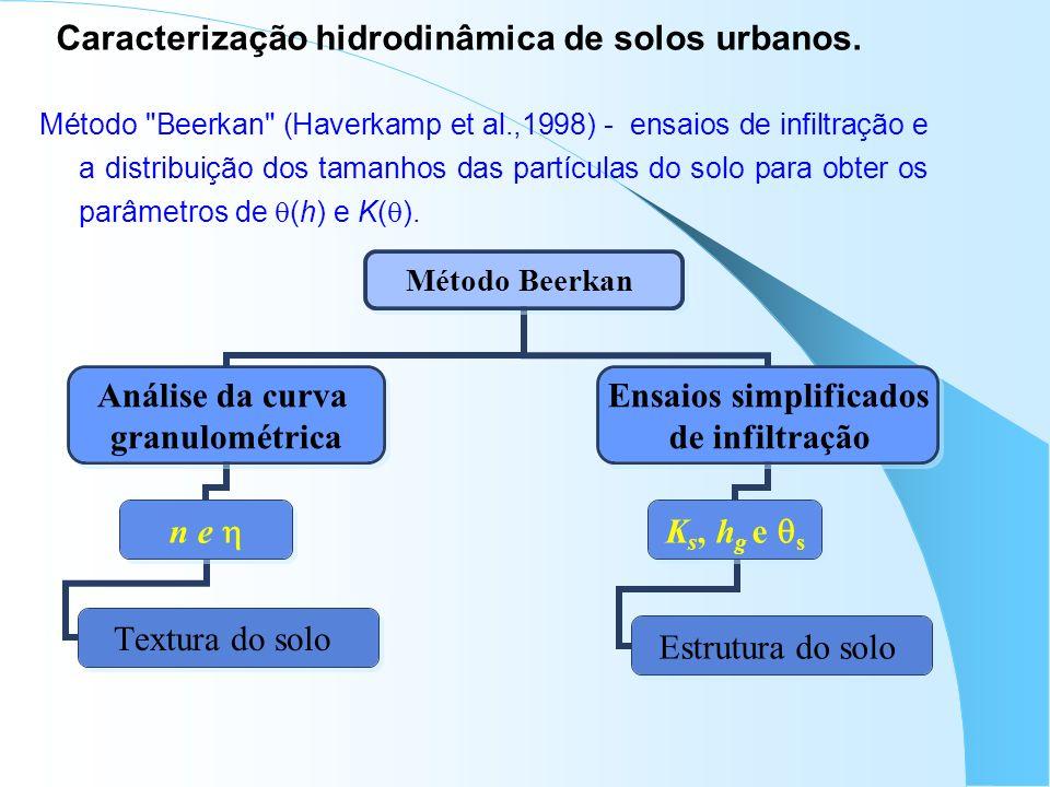 Caracterização hidrodinâmica de solos urbanos.