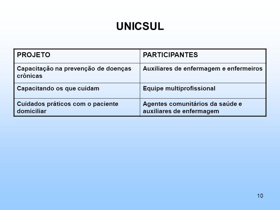 UNICSUL PROJETO PARTICIPANTES