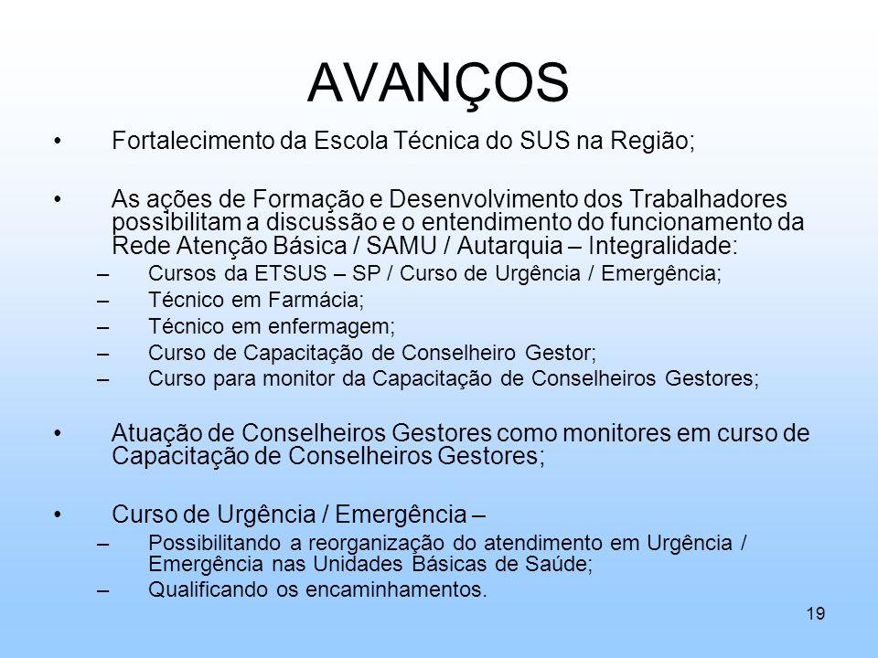 AVANÇOS Fortalecimento da Escola Técnica do SUS na Região;
