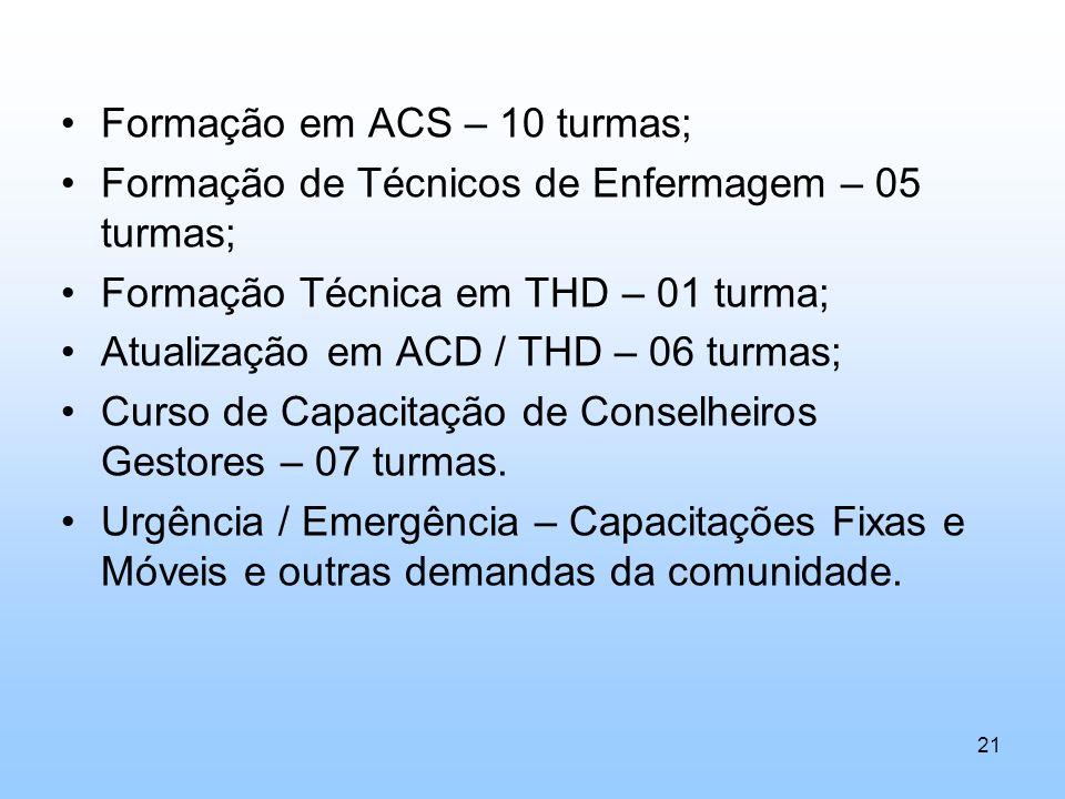 Formação em ACS – 10 turmas;