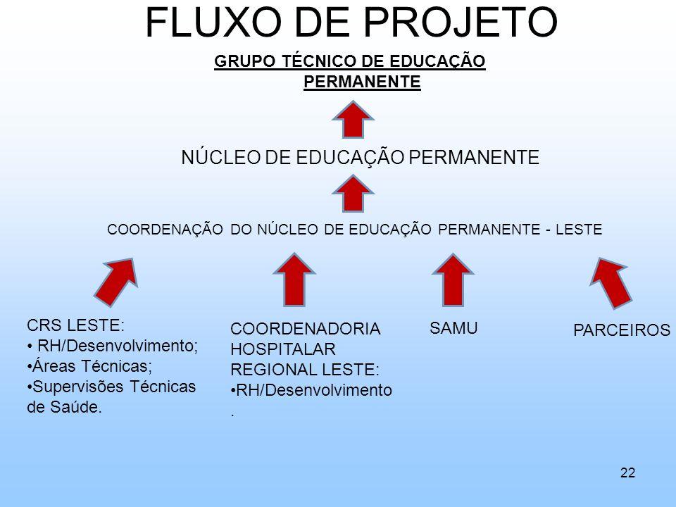 GRUPO TÉCNICO DE EDUCAÇÃO PERMANENTE