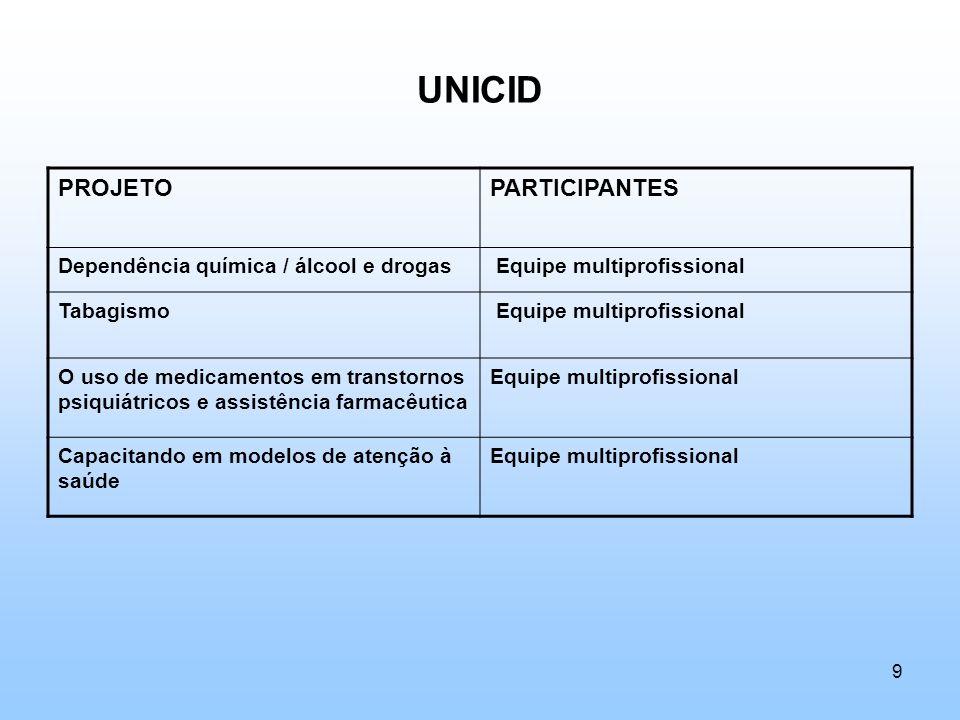 UNICID PROJETO PARTICIPANTES Dependência química / álcool e drogas
