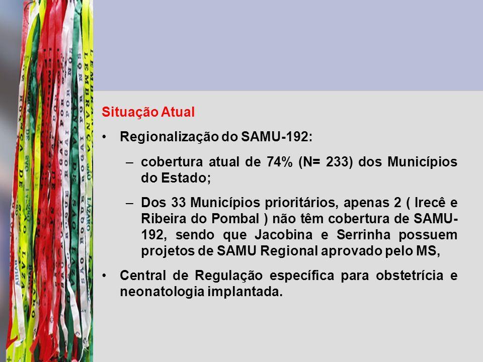 Situação Atual Regionalização do SAMU-192: cobertura atual de 74% (N= 233) dos Municípios do Estado;