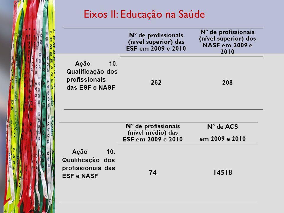 Eixos II: Educação na Saúde