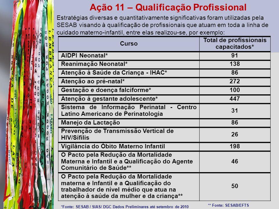 Ação 11 – Qualificação Profissional
