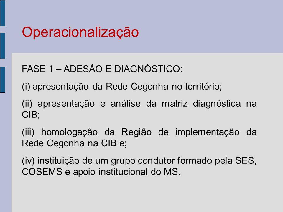 Operacionalização FASE 1 – ADESÃO E DIAGNÓSTICO: