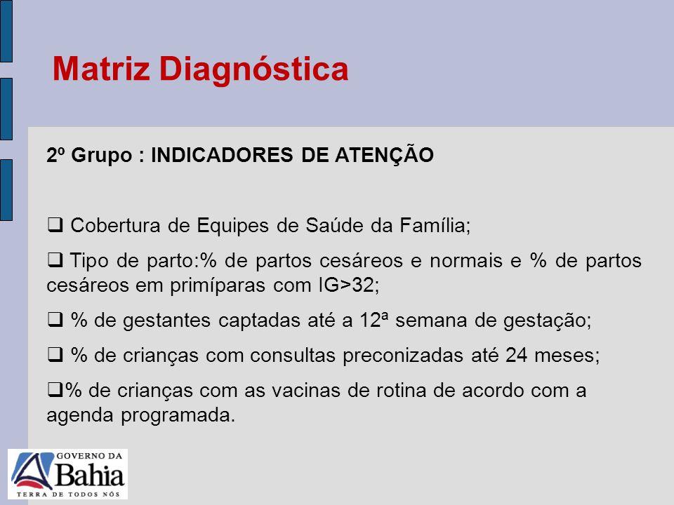 Matriz Diagnóstica 2º Grupo : INDICADORES DE ATENÇÃO