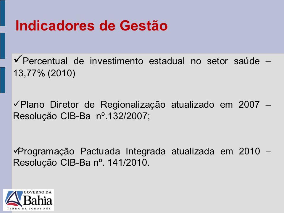 Indicadores de Gestão Percentual de investimento estadual no setor saúde – 13,77% (2010)
