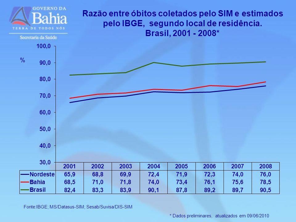 Razão entre óbitos coletados pelo SIM e estimados pelo IBGE, segundo local de residência.