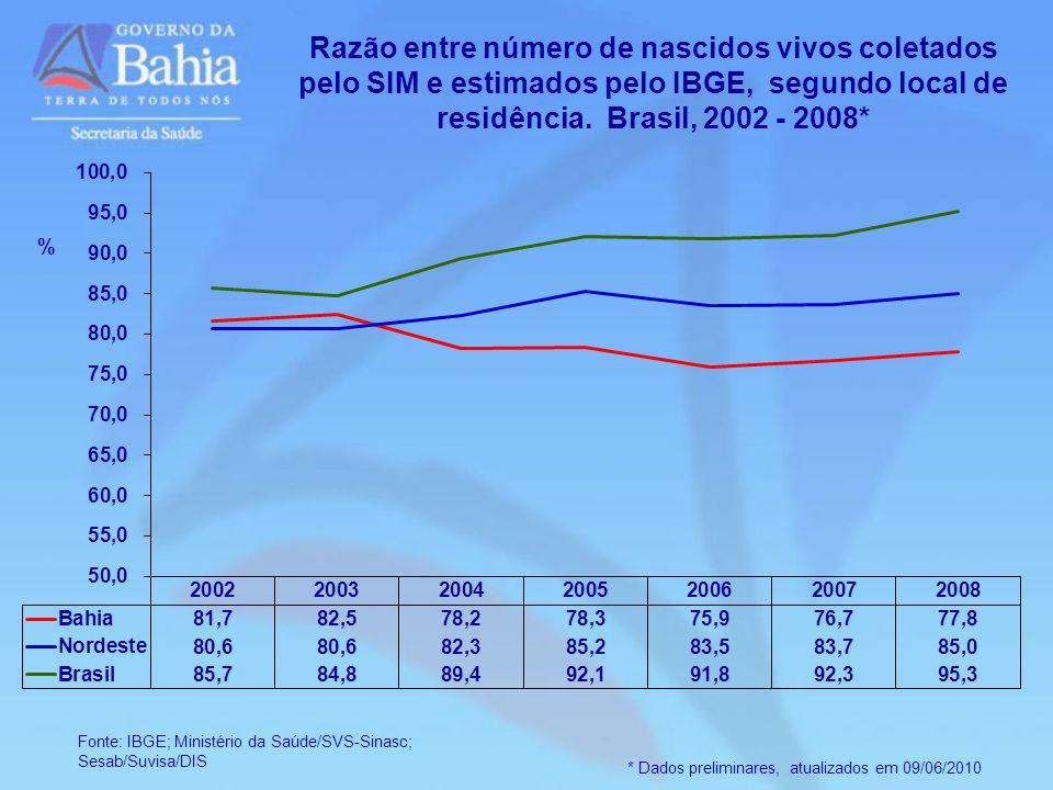 Razão entre número de nascidos vivos coletados pelo SIM e estimados pelo IBGE, segundo local de residência. Brasil, 2002 - 2008*