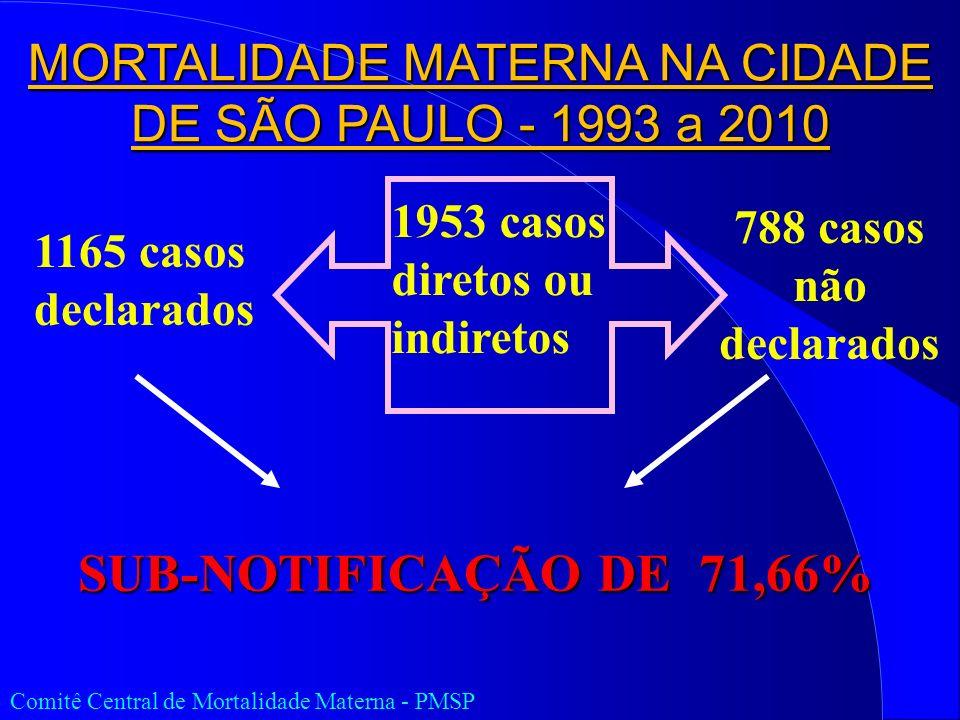 MORTALIDADE MATERNA NA CIDADE DE SÃO PAULO - 1993 a 2010