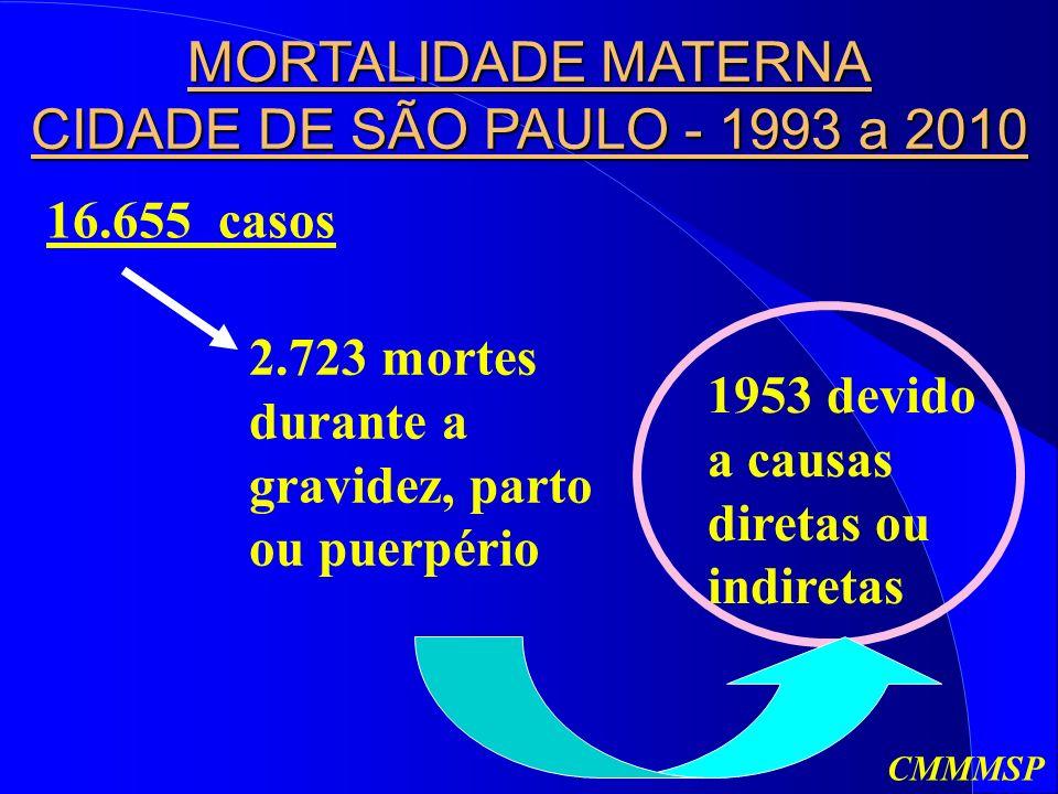 MORTALIDADE MATERNA CIDADE DE SÃO PAULO - 1993 a 2010 16.655 casos