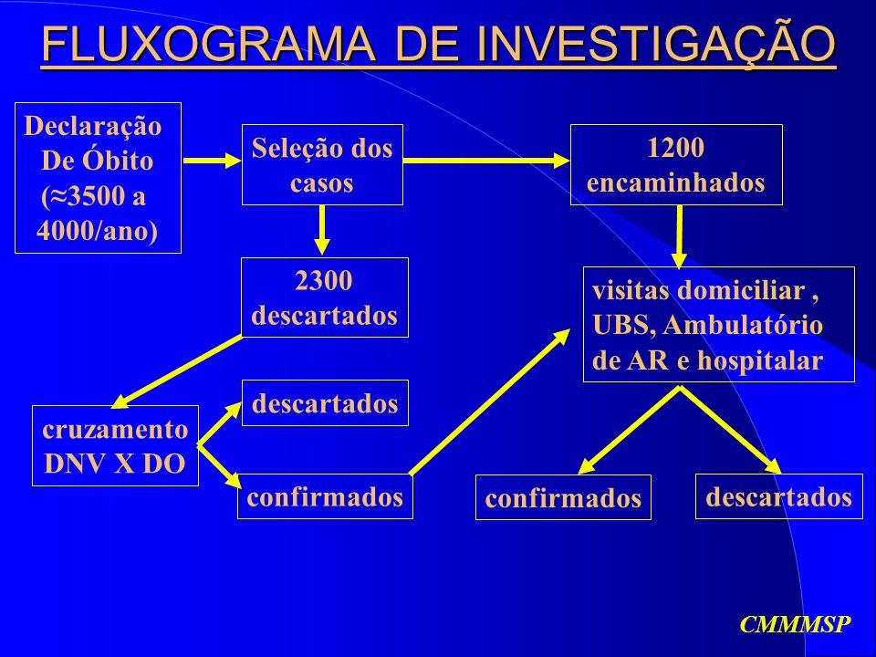 FLUXOGRAMA DE INVESTIGAÇÃO