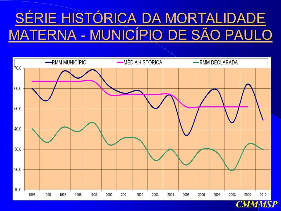 SÉRIE HISTÓRICA DA MORTALIDADE MATERNA - MUNICÍPIO DE SÃO PAULO