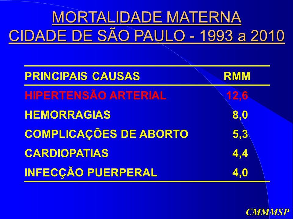 MORTALIDADE MATERNA CIDADE DE SÃO PAULO - 1993 a 2010