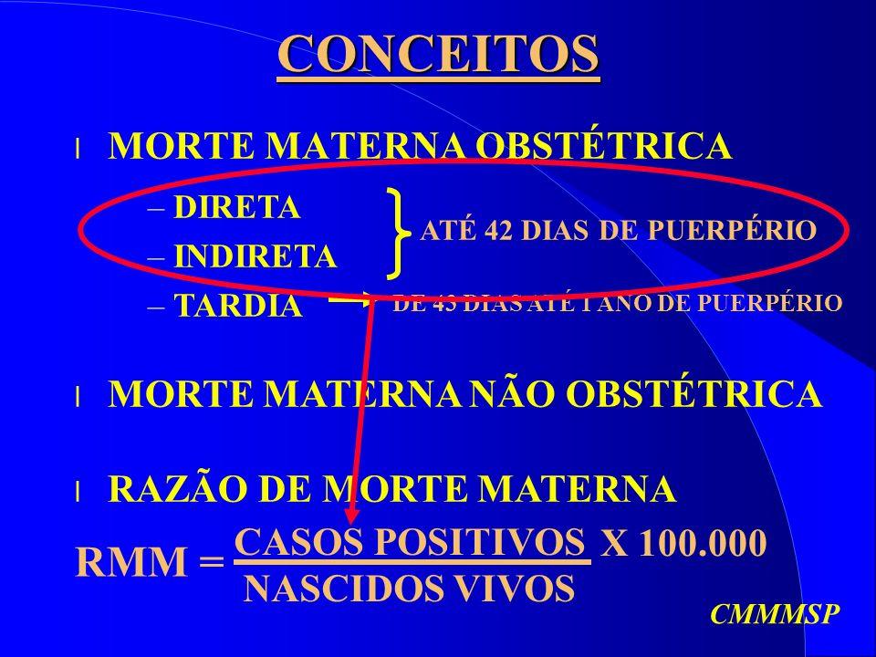 CONCEITOS RMM = MORTE MATERNA OBSTÉTRICA MORTE MATERNA NÃO OBSTÉTRICA