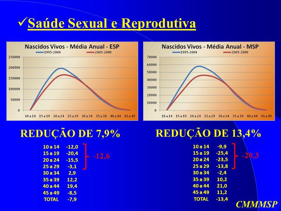 Saúde Sexual e Reprodutiva