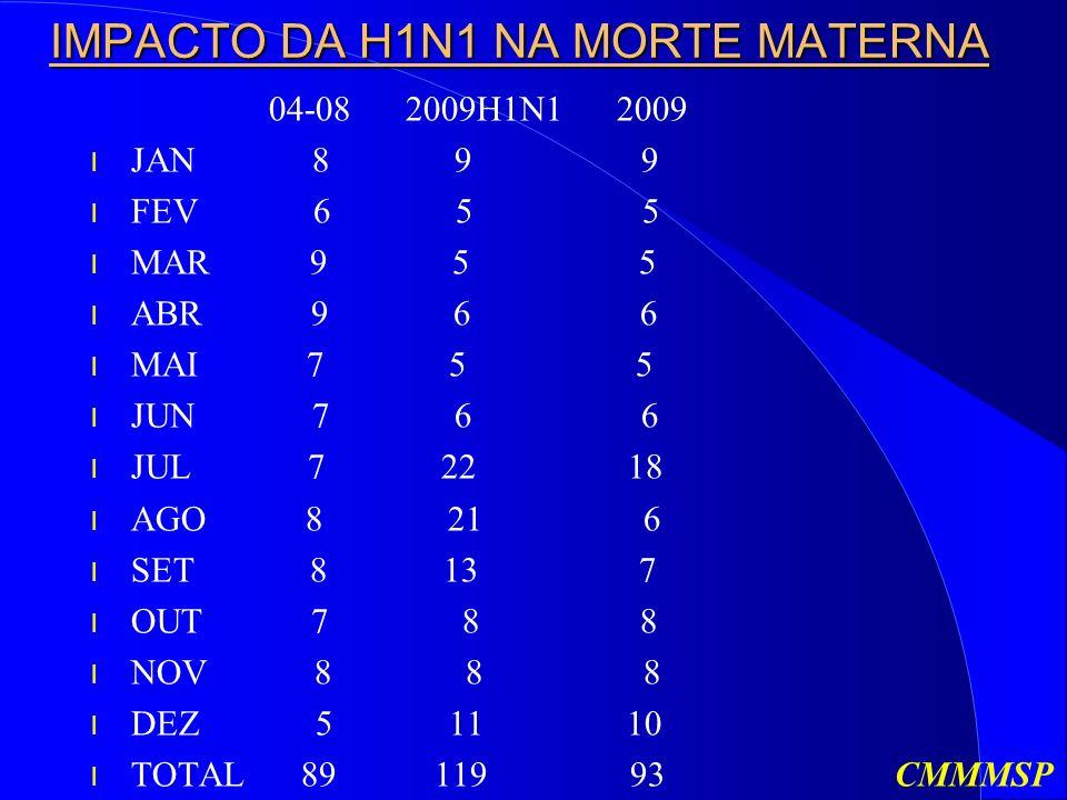 IMPACTO DA H1N1 NA MORTE MATERNA
