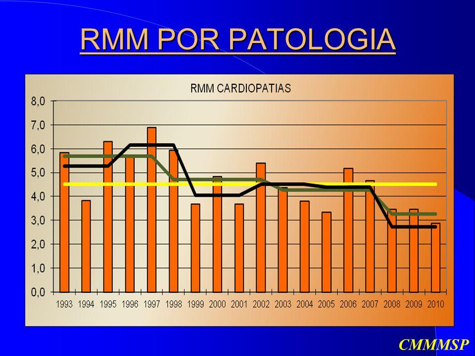 RMM POR PATOLOGIA CMMMSP