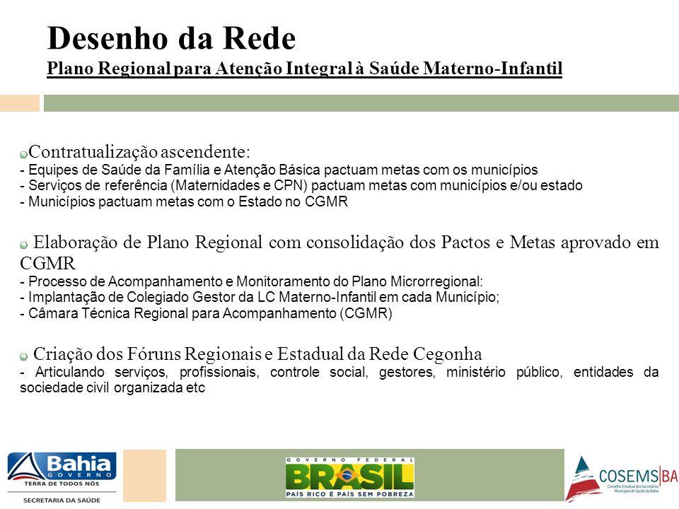 Desenho da RedePlano Regional para Atenção Integral à Saúde Materno-Infantil. Contratualização ascendente: