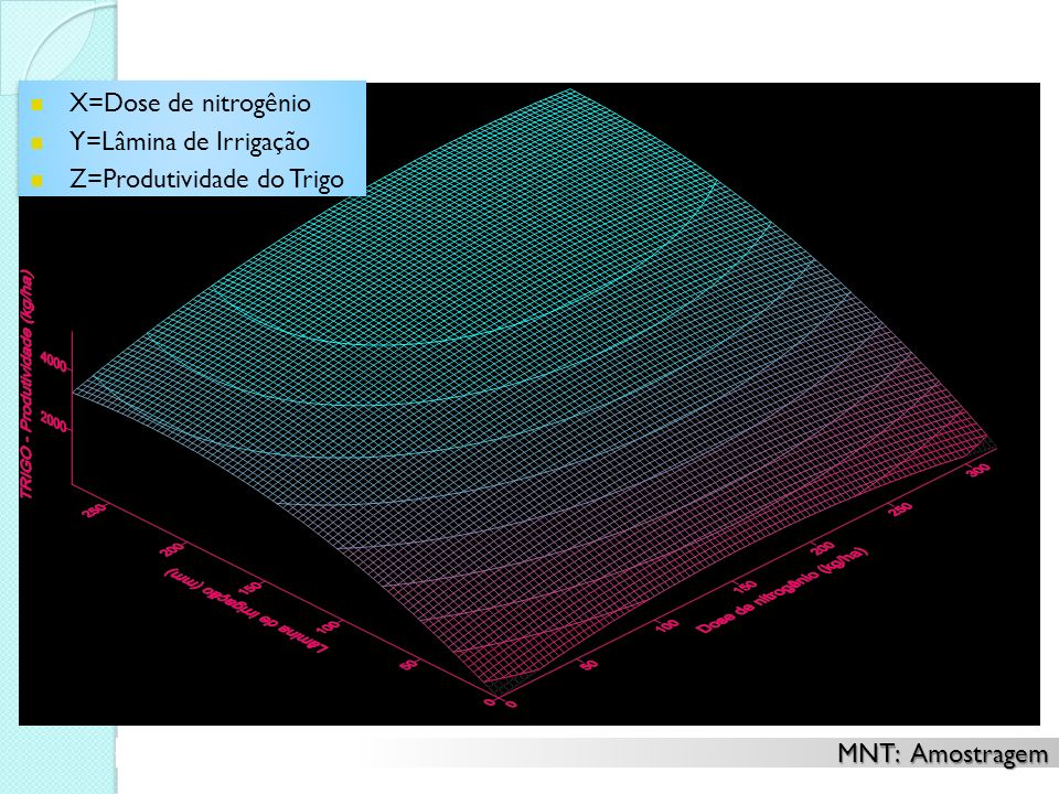 X=Dose de nitrogênio Y=Lâmina de Irrigação Z=Produtividade do Trigo MNT: Amostragem