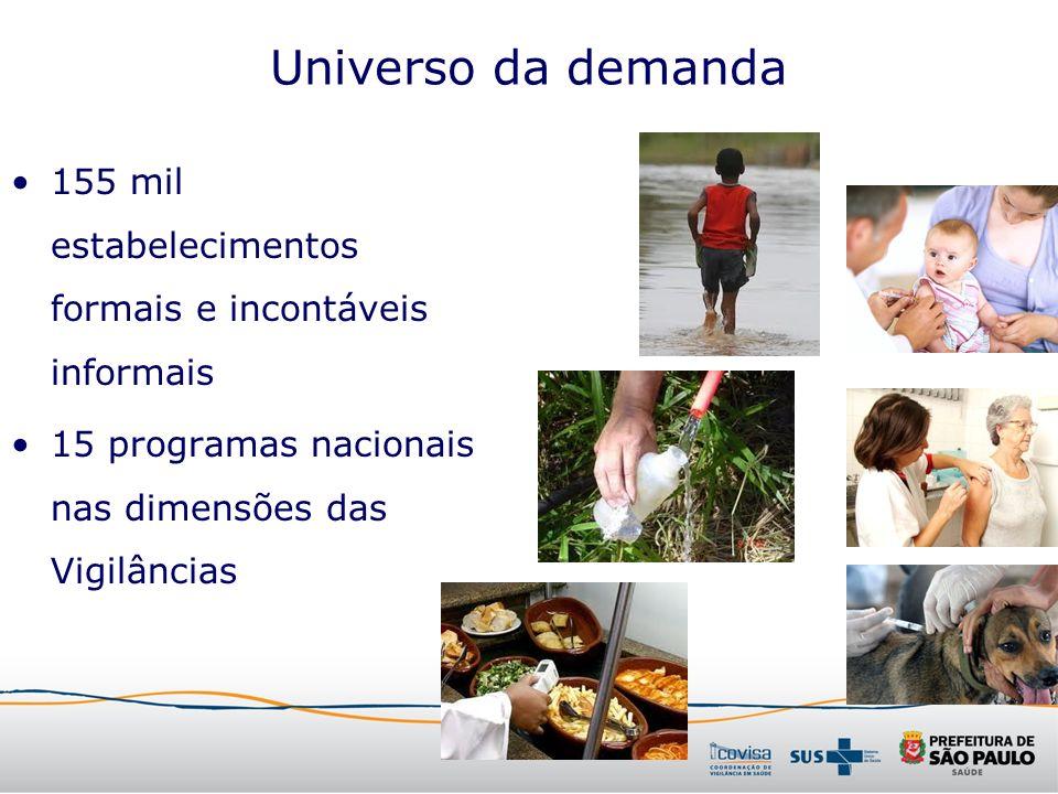 Universo da demanda155 mil estabelecimentos formais e incontáveis informais.