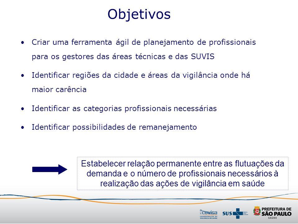 Objetivos Criar uma ferramenta ágil de planejamento de profissionais para os gestores das áreas técnicas e das SUVIS.