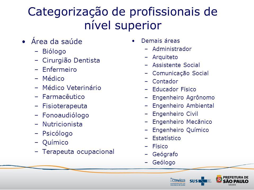 Categorização de profissionais de nível superior