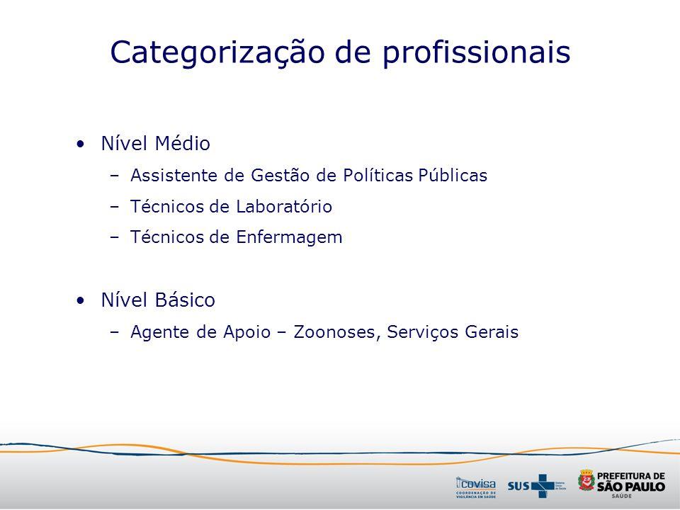 Categorização de profissionais