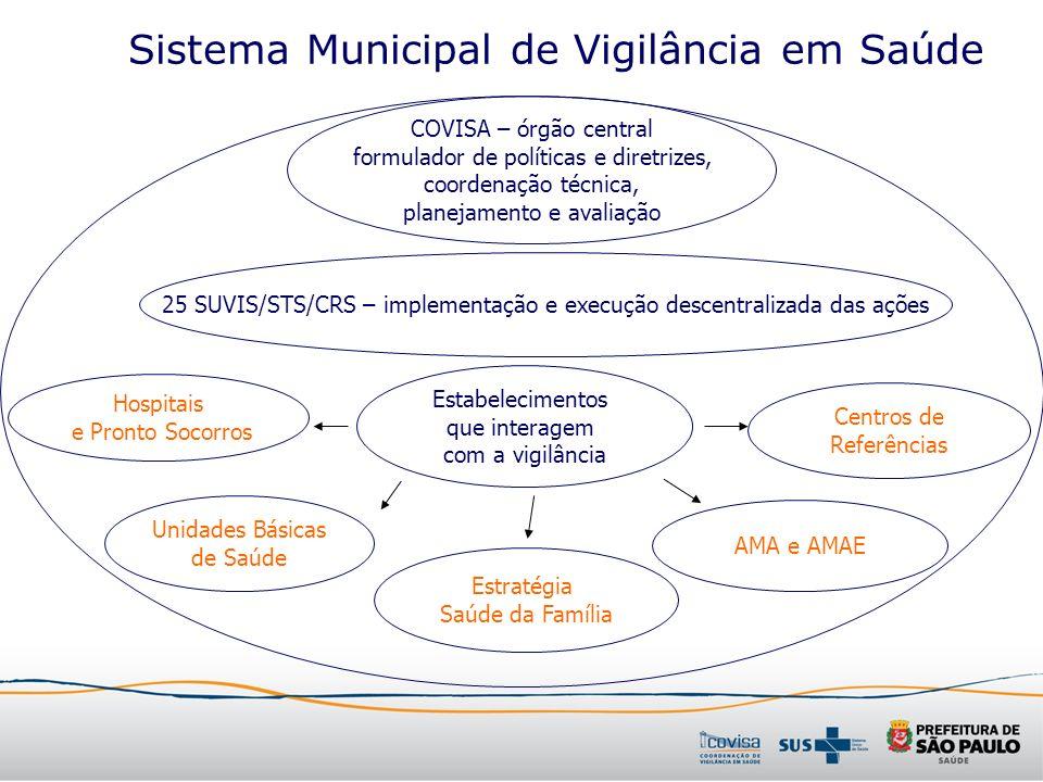 Sistema Municipal de Vigilância em Saúde