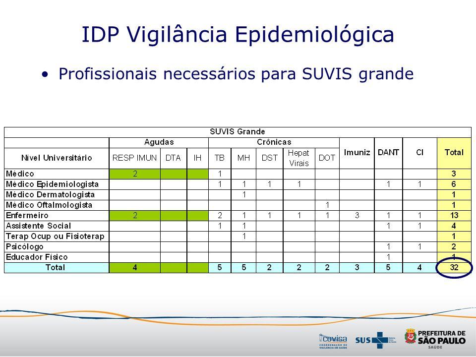 IDP Vigilância Epidemiológica