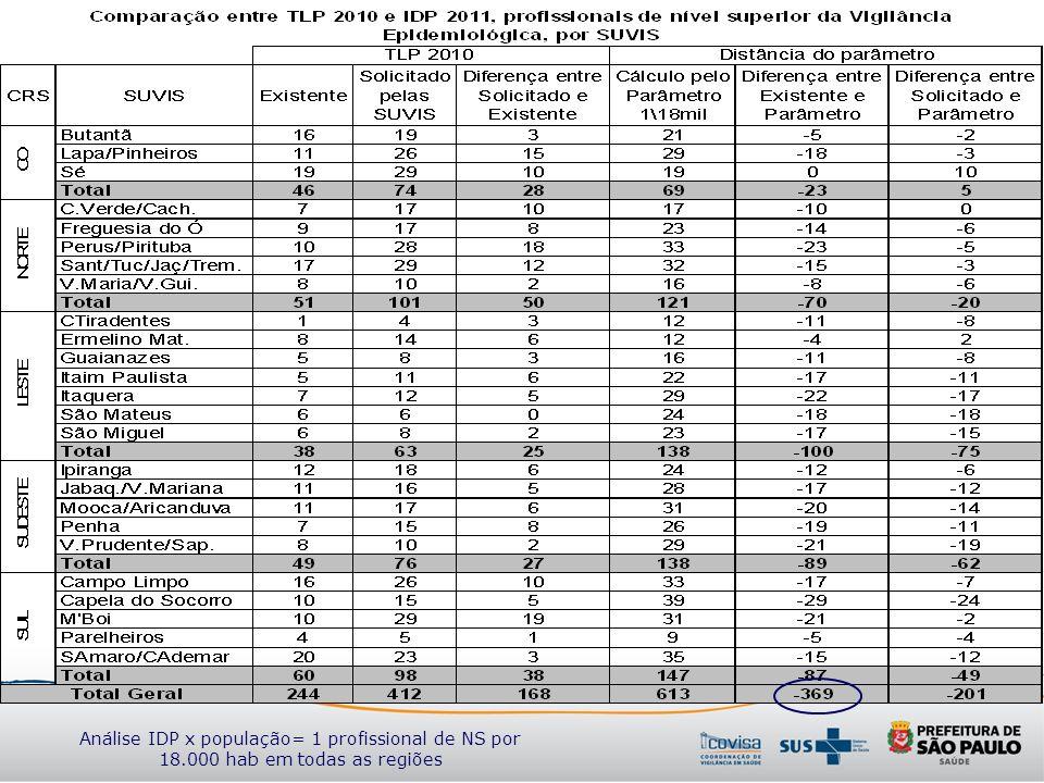 Análise IDP x população= 1 profissional de NS por 18