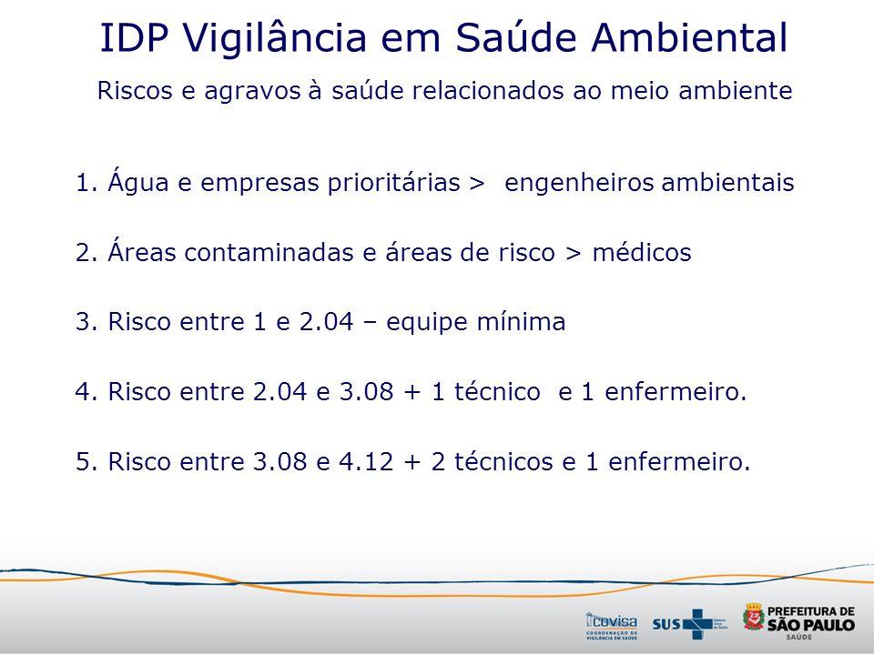 IDP Vigilância em Saúde Ambiental