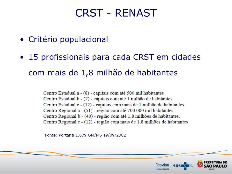 CRST - RENAST Critério populacional