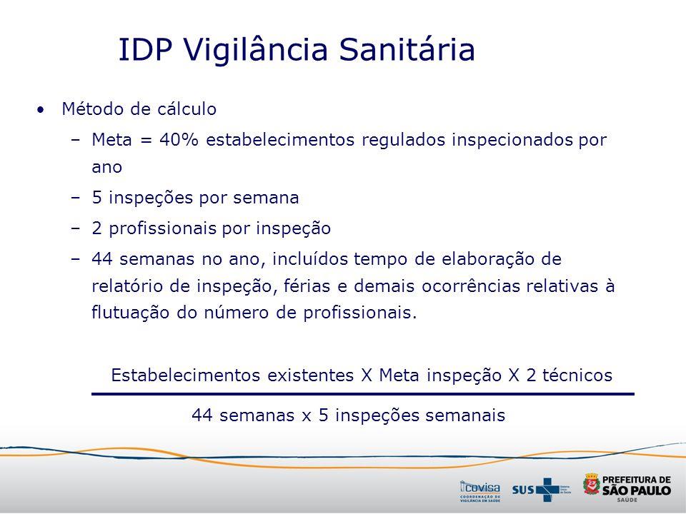 IDP Vigilância Sanitária
