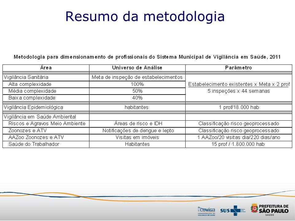 Resumo da metodologia