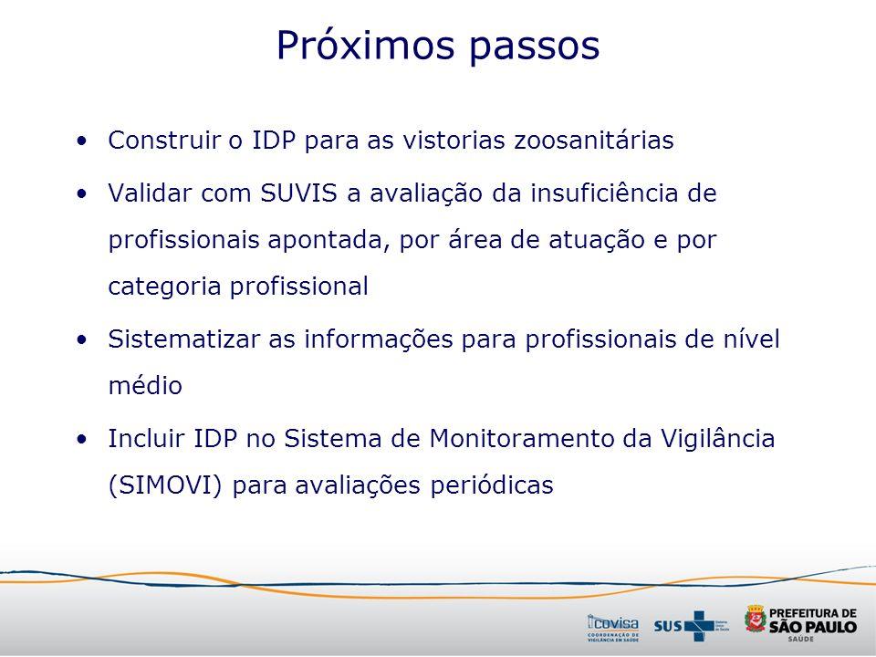 Próximos passos Construir o IDP para as vistorias zoosanitárias