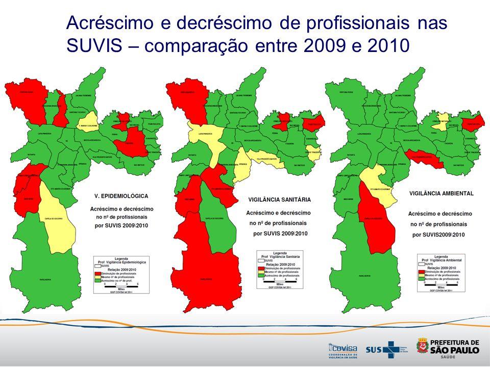 Acréscimo e decréscimo de profissionais nas SUVIS – comparação entre 2009 e 2010