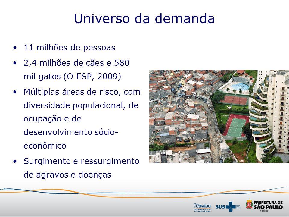 Universo da demanda 11 milhões de pessoas