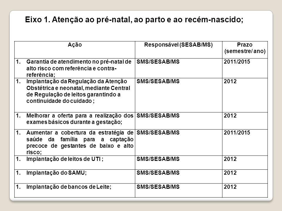 Responsável (SESAB/MS)