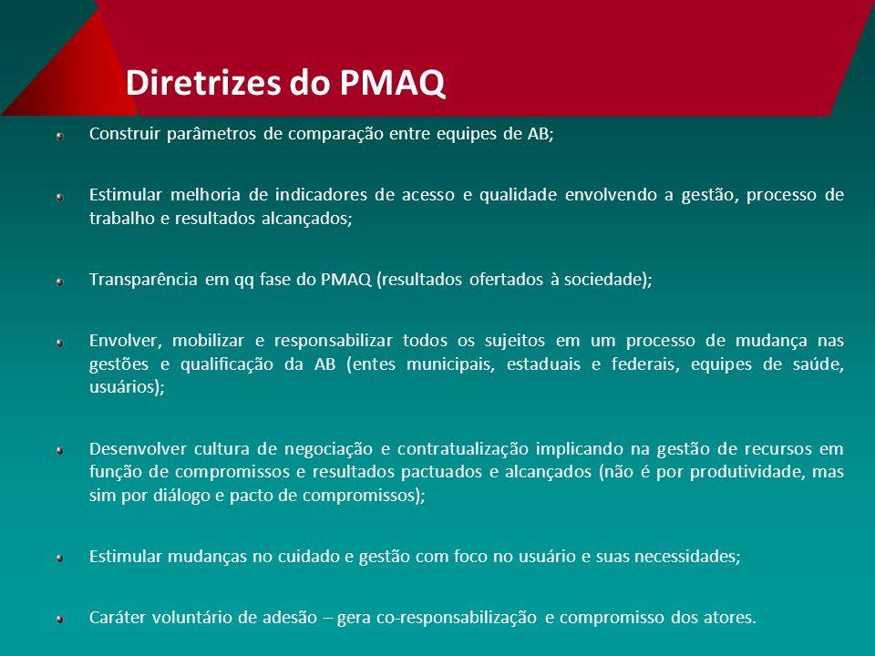 Diretrizes do PMAQ Construir parâmetros de comparação entre equipes de AB;