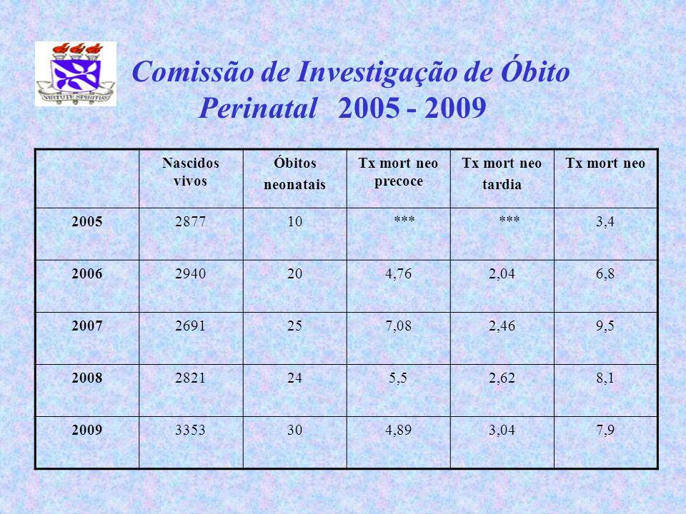 Comissão de Investigação de Óbito Perinatal 2005 - 2009