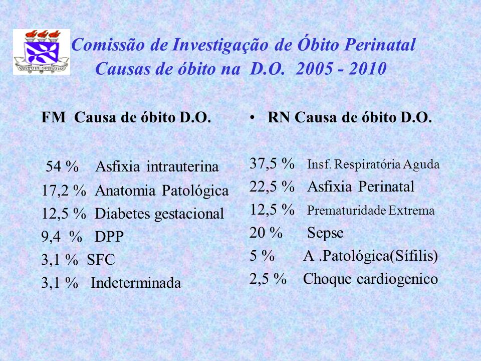 54 % Asfixia intrauterina