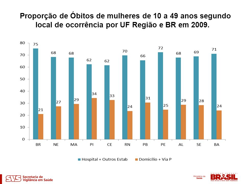 Proporção de Óbitos de mulheres de 10 a 49 anos segundo local de ocorrência por UF Região e BR em 2009.
