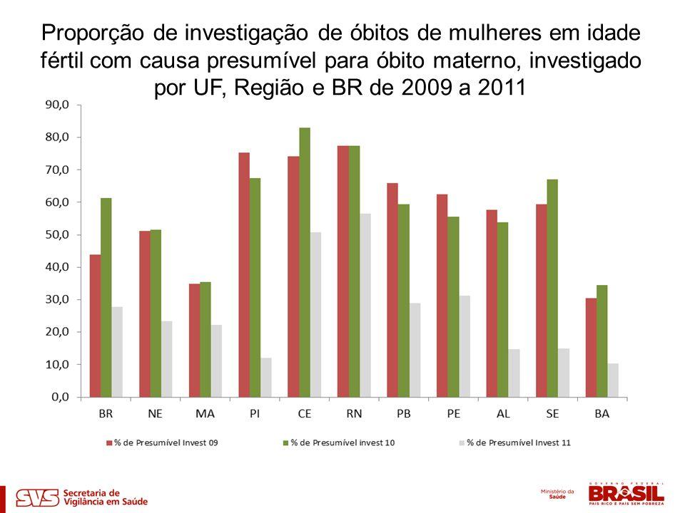 Proporção de investigação de óbitos de mulheres em idade fértil com causa presumível para óbito materno, investigado por UF, Região e BR de 2009 a 2011