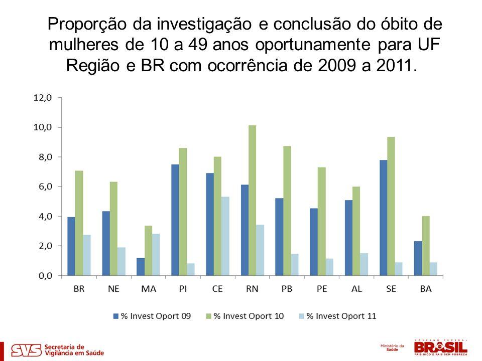 Proporção da investigação e conclusão do óbito de mulheres de 10 a 49 anos oportunamente para UF Região e BR com ocorrência de 2009 a 2011.