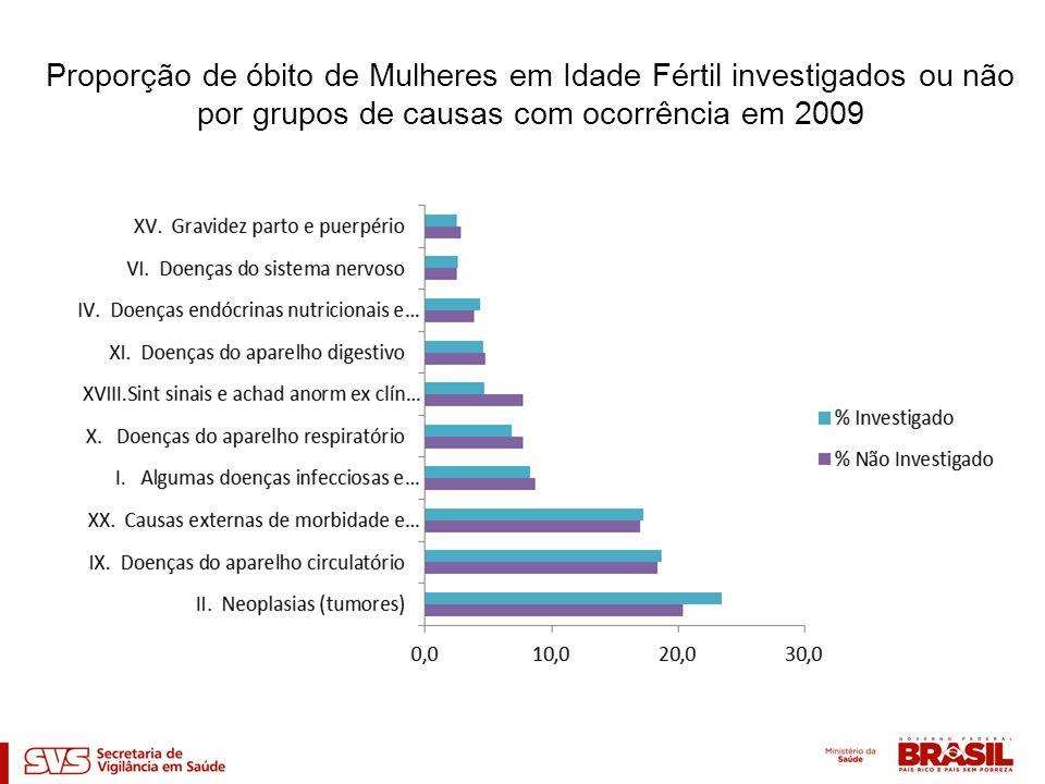 Proporção de óbito de Mulheres em Idade Fértil investigados ou não por grupos de causas com ocorrência em 2009
