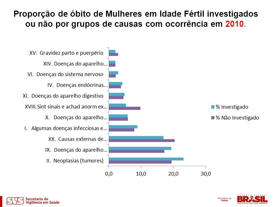 Proporção de óbito de Mulheres em Idade Fértil investigados ou não por grupos de causas com ocorrência em 2010.