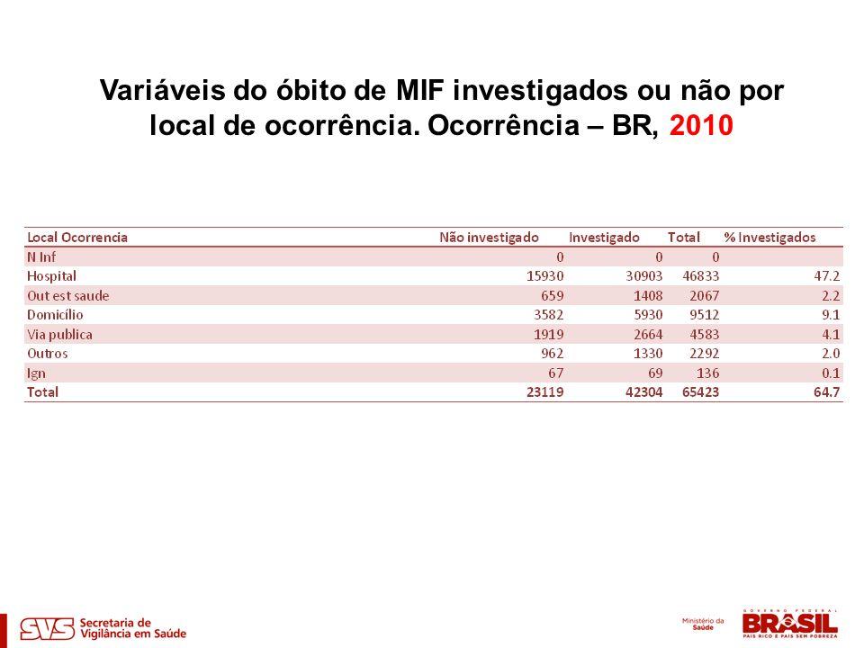 Variáveis do óbito de MIF investigados ou não por local de ocorrência